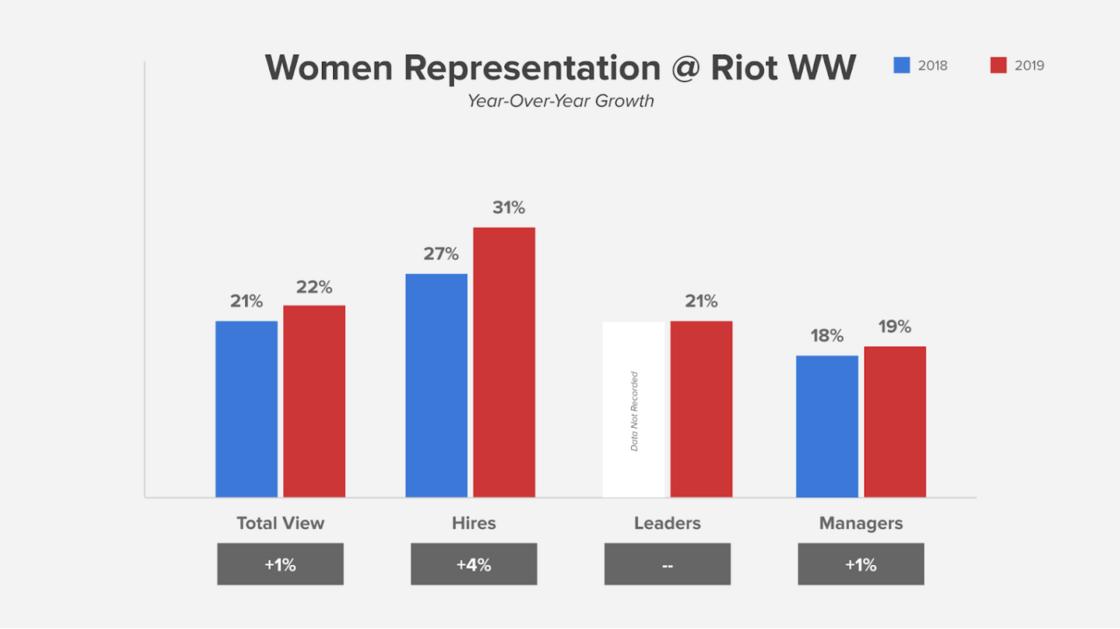 Women at Riot