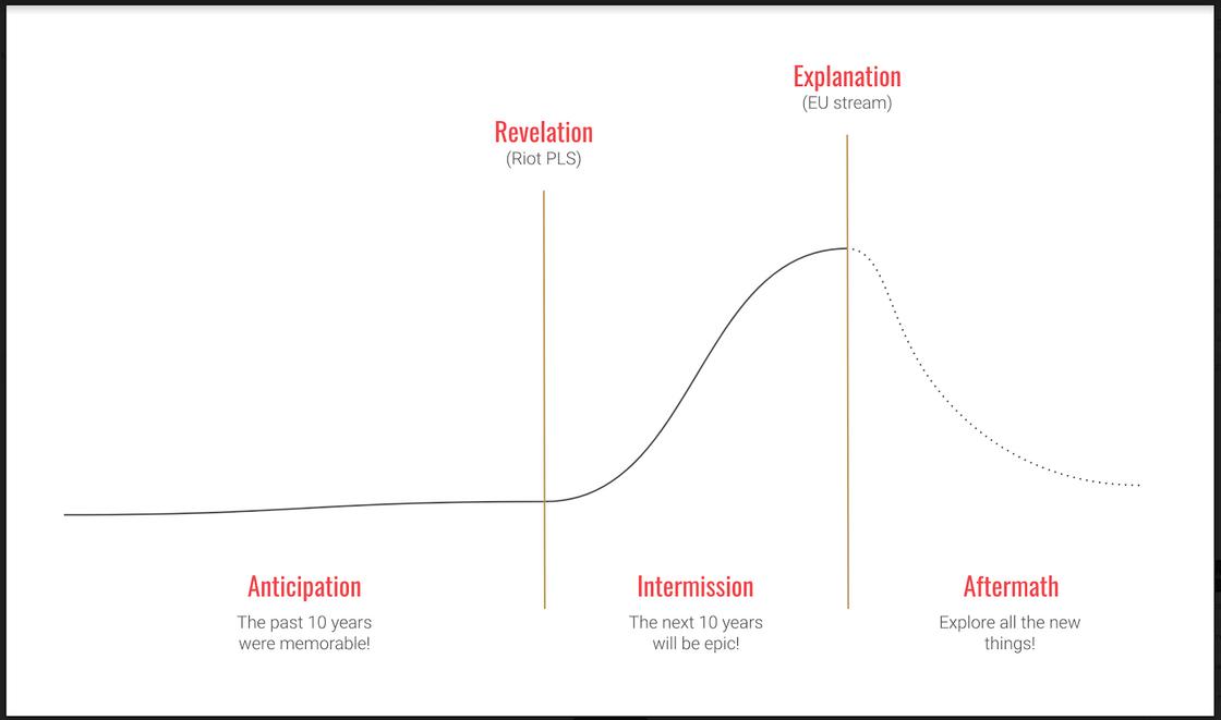 L10 hype curve