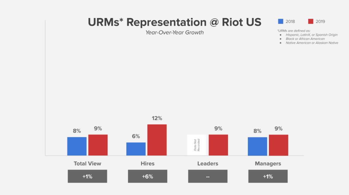 URMs at Riot
