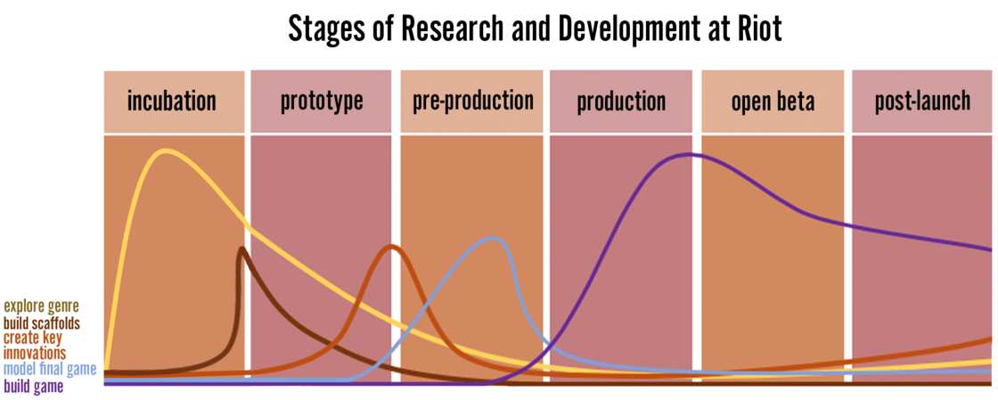 r&d graph